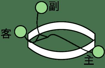 水盤観水立体花型図